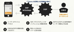 「Bypass」を活用した広告配信の流れ