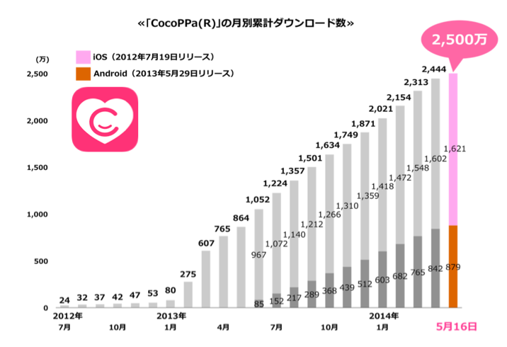 cocoppa_monthly_newicon