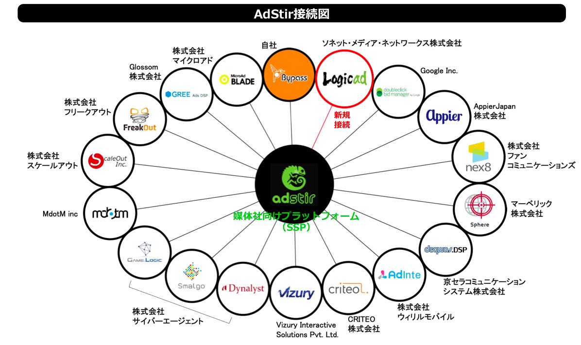 AdStirMap_Logicad_jp